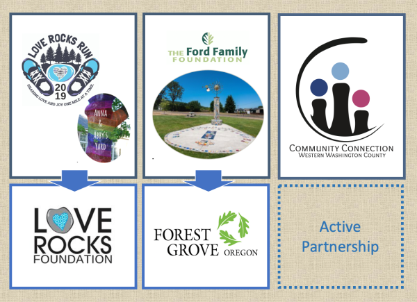 Forest Grove Foundation Partners